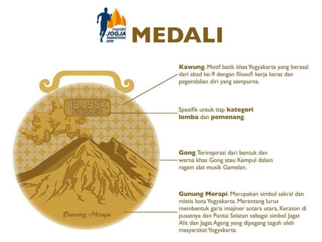 Mandiri Jogja Marathon • 2018 Medali