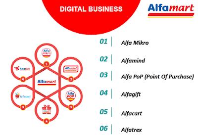 6 Core Bisnis Alfamart Digital Business