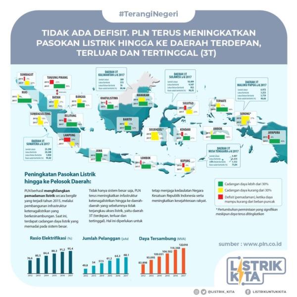Kondisi Kelistrikan Indonesia 2015-2017